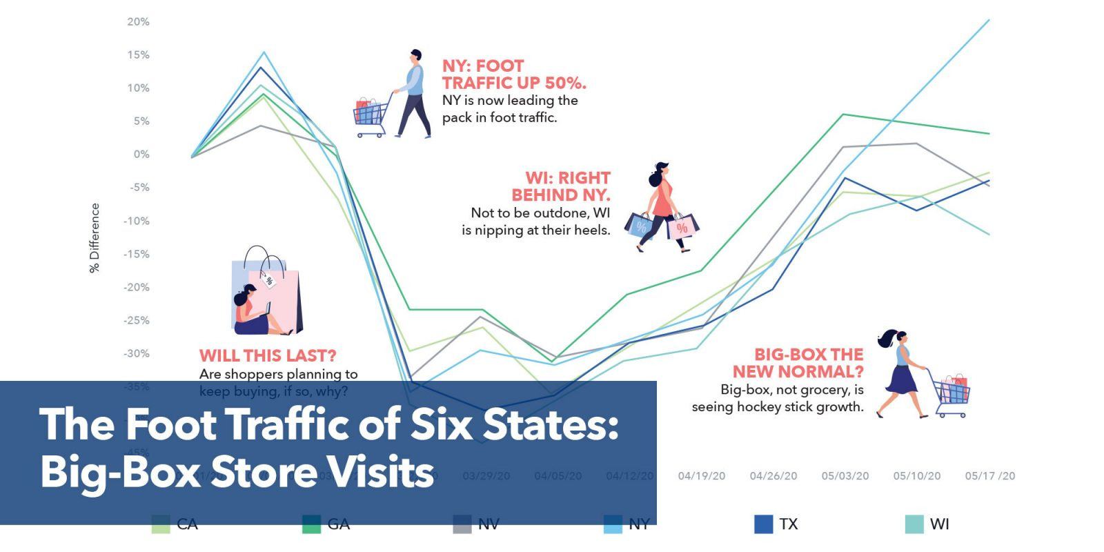 50% spike: In-store visits in CA, NY, TX, GA, WI, & NV