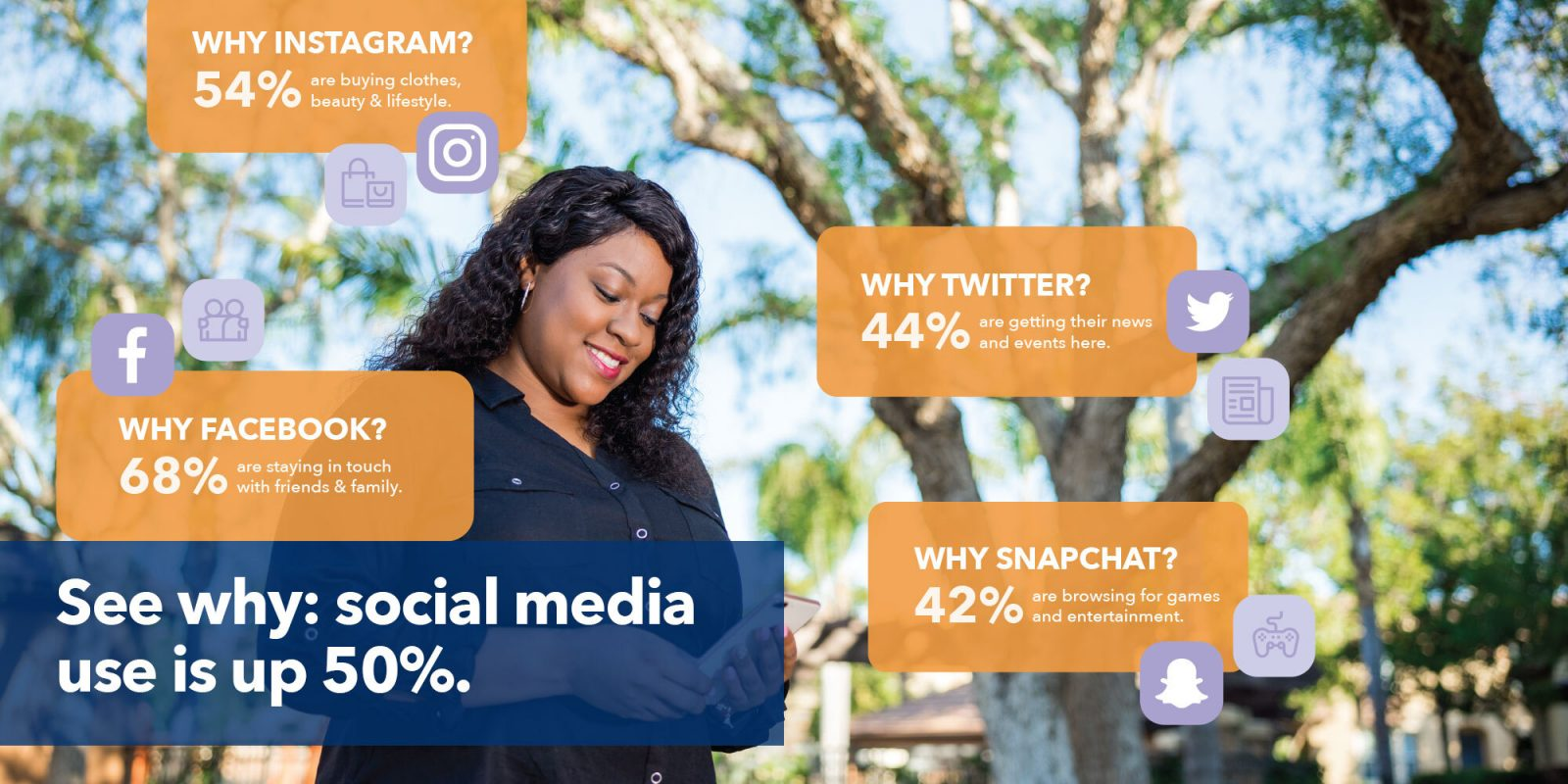 See why: social media use is up 50%.