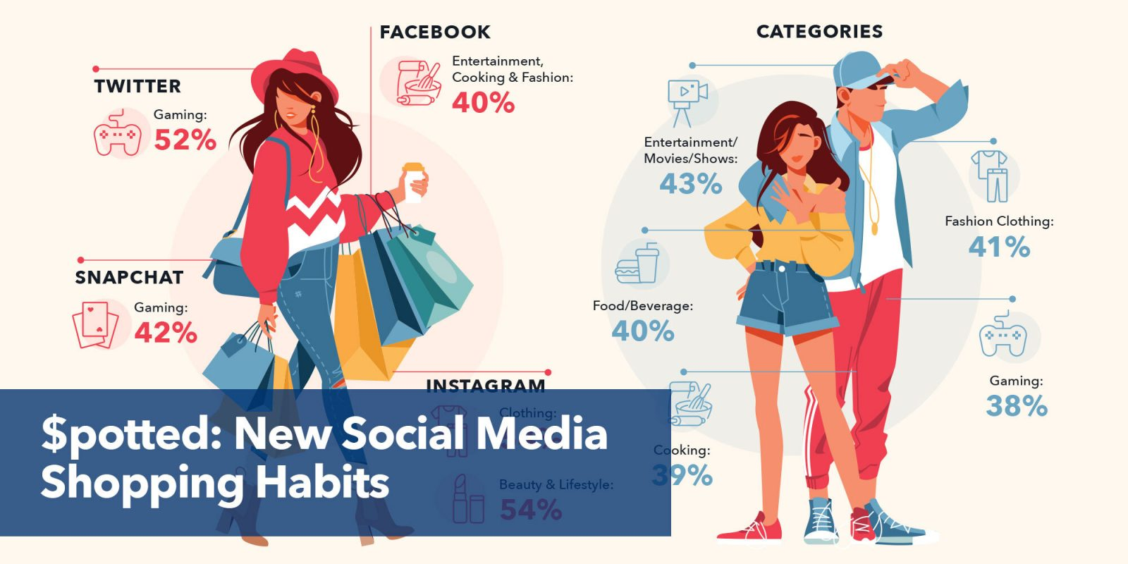 $potted: new social media shopping habits.
