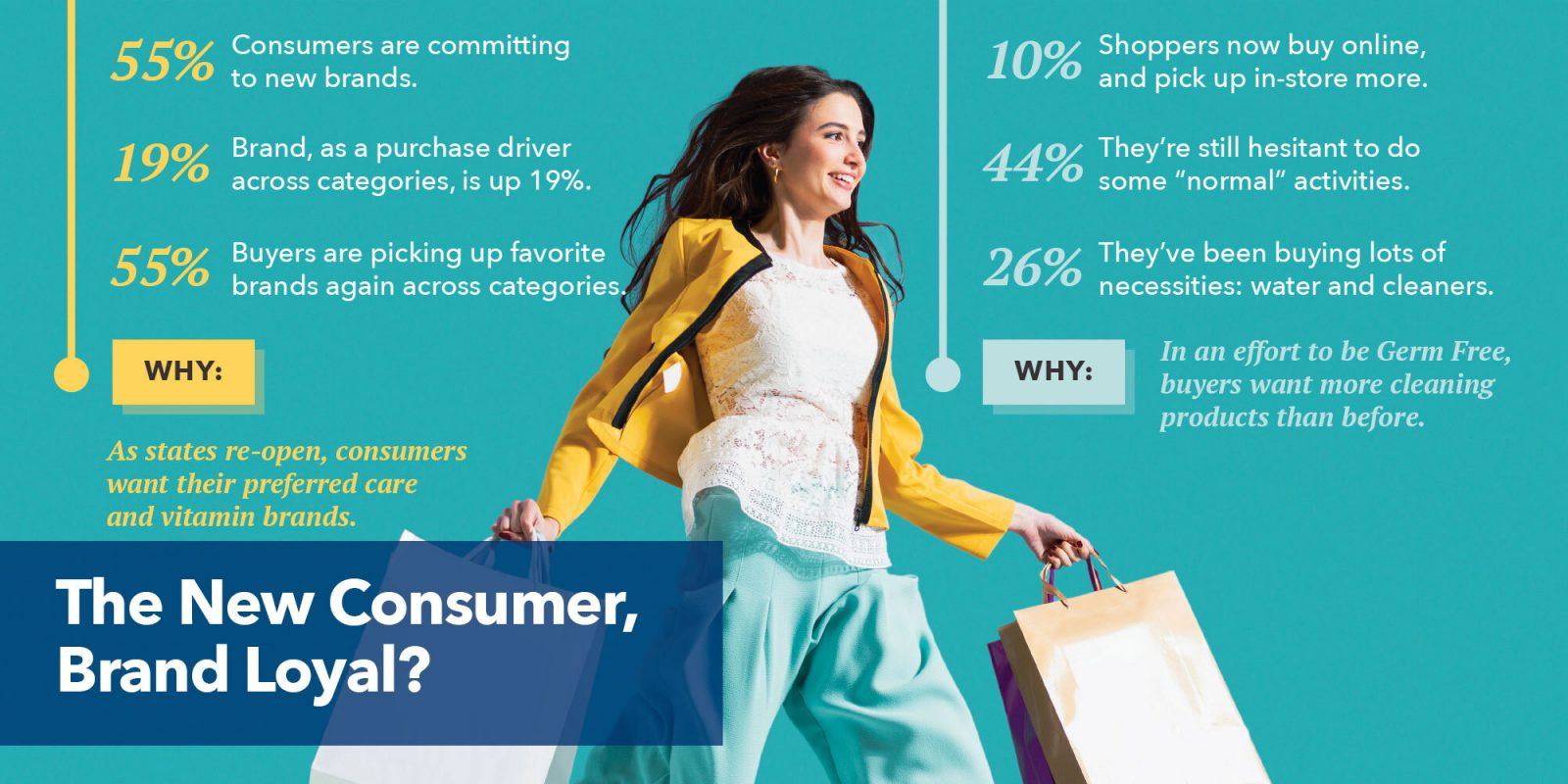 New research: are 55% brand loyal again?