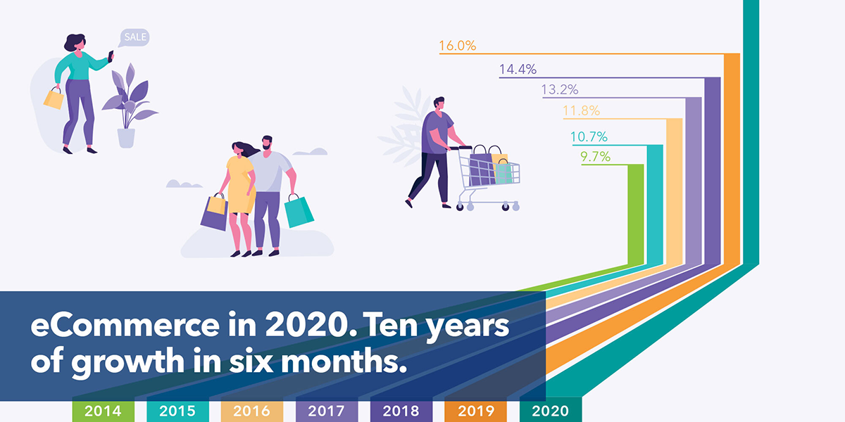 eCommerce in 2020. Ten years of growth in six months.