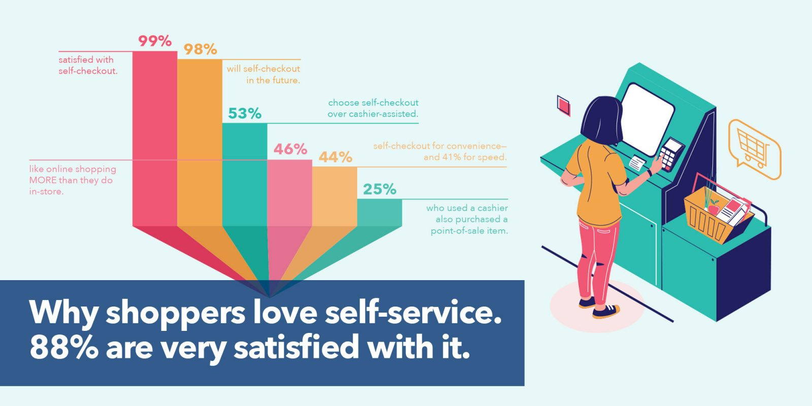 Why 88% are VERY satisfied with self-checkout…
