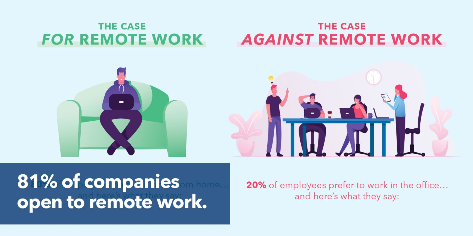 81% of companies open to remote work long-term.