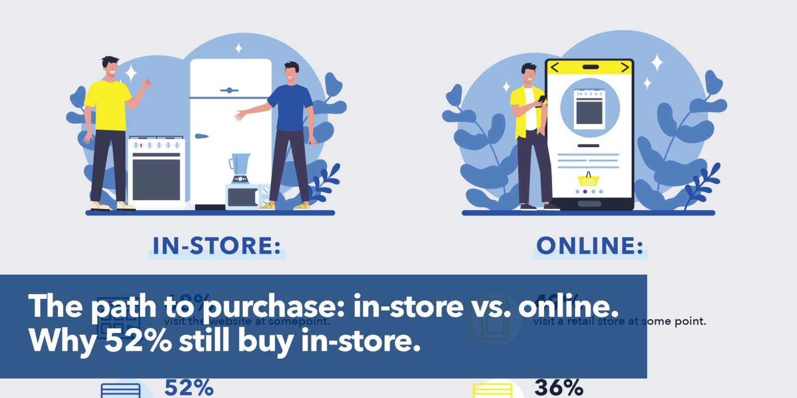 7 in 10 shoppers looked online before they bought in-store.