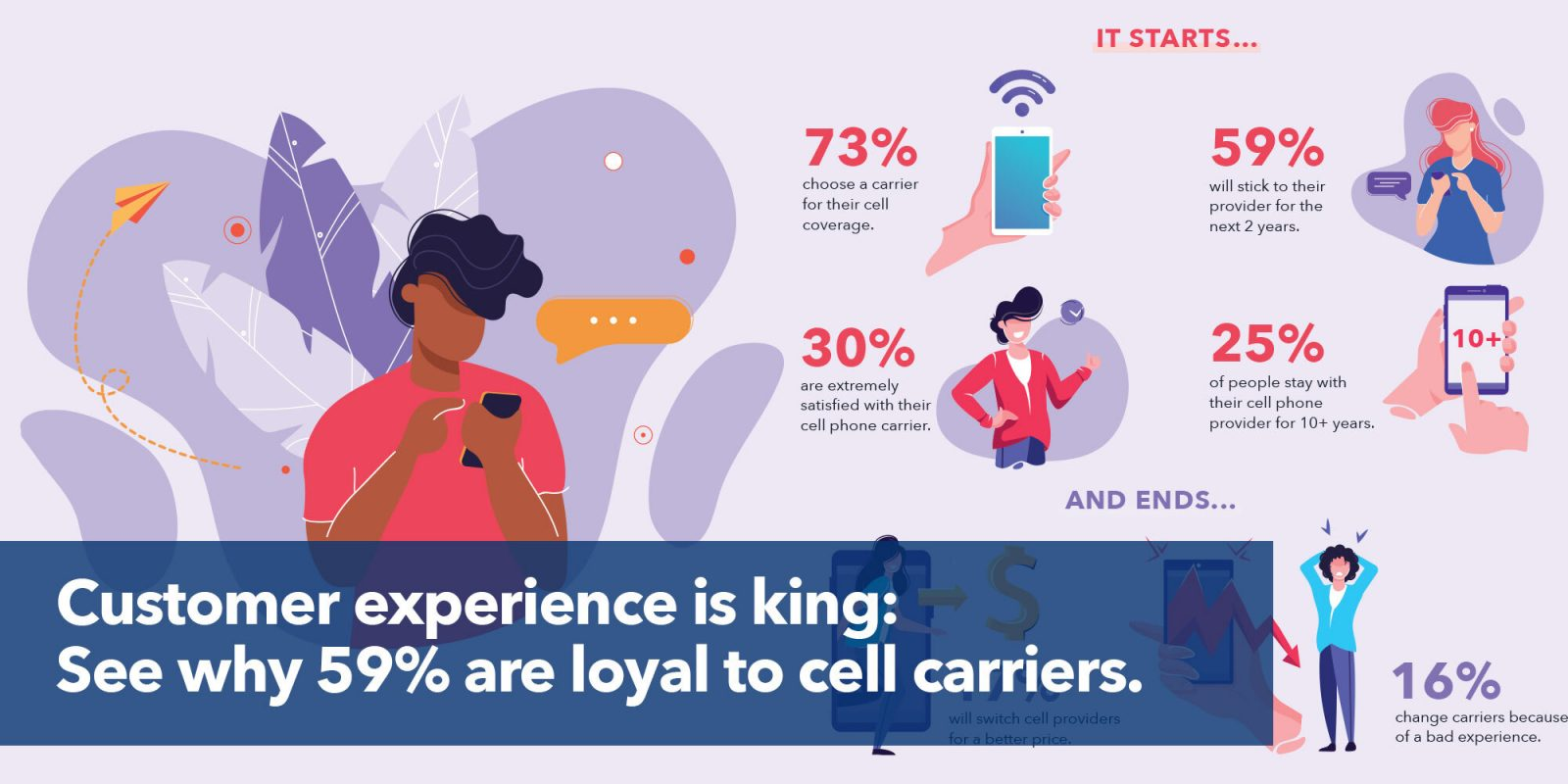 Customer experience is king: see why 59% are loyal to cell carriers.